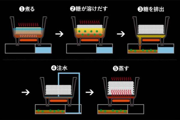 Nồi cơm điện tách đường hoạt động như thế nào