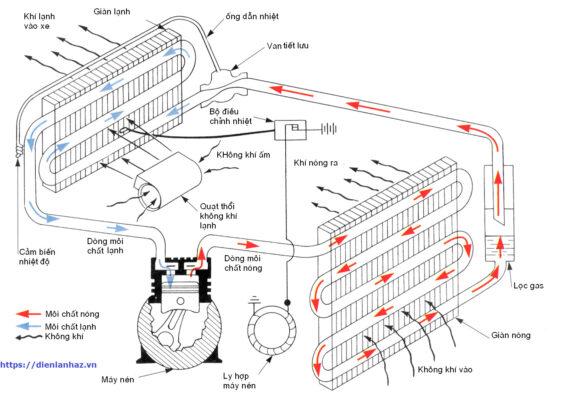 Nguyên lý hoạt động máy hút ẩm Block