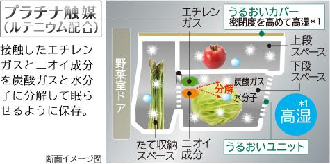 Tính năng kiểm soát độ ẩm của rau